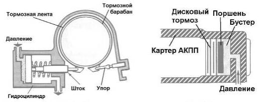 Гидроблок АКПП. Гидравлические магистрали и гидроцилиндр