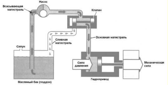 схема гидросистемы АКПП