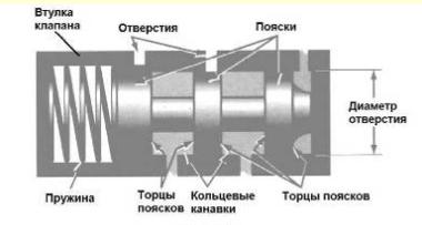 Гидроблок АКПП. Клапаны