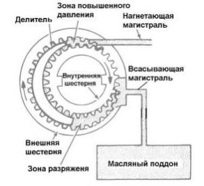 Гидроблок АКПП. Насос