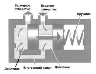 Регулятор давления гидроблока АКПП