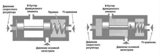 Гидроблок АКПП. Клапаны переключения и клапанная коробка