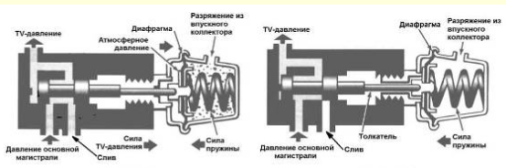 Гидроблок АКПП. Управление клапаном-дросселем. Часть 2
