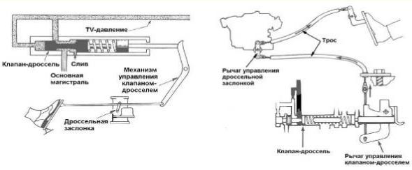 Гидроблок АКПП. Управление клапаном-дросселем. Часть 1