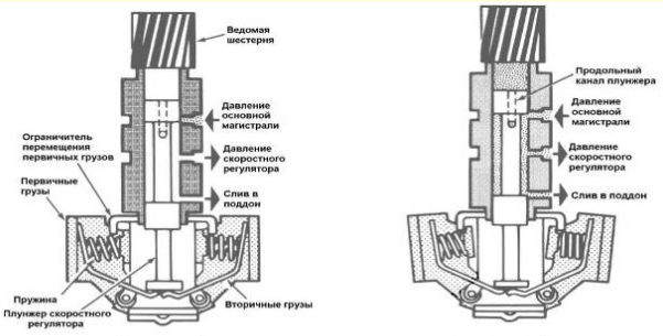 Гидроблок АКПП. Скоростной регулятор