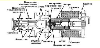 Гидроблок АКПП. Основные принципы работы всей гидросистемы Часть 3