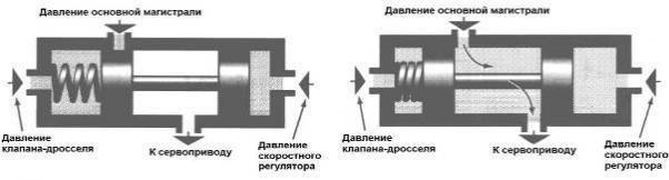Гидроблок АКПП. Клапана переключения