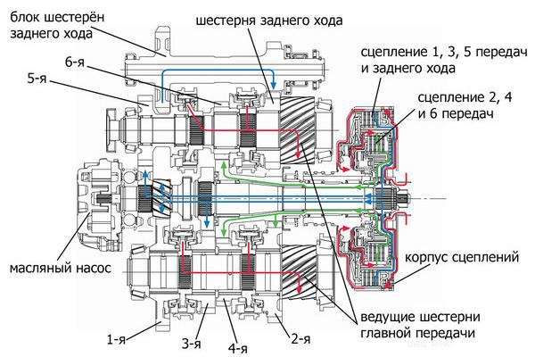DSG - роботизированный агрегат