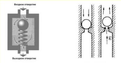 Гидроблок АКПП. Клапаны, управляющие потоками ATF